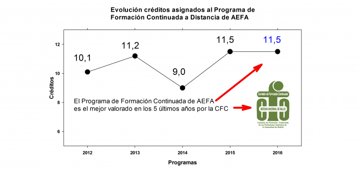 CRÉDITOS DE FORMACIÓN CONTINUADA AEFA 2016